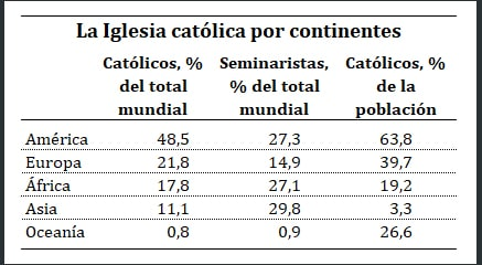 La Iglesia católica por continentes
