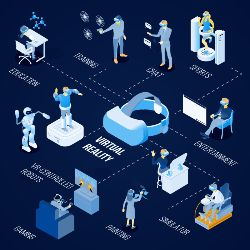 Virtual reality technology for painting, sport, gaming, education and chat isometric flowchart on dark background vector illustration